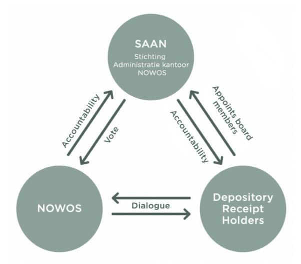 Governance - Organisational structure