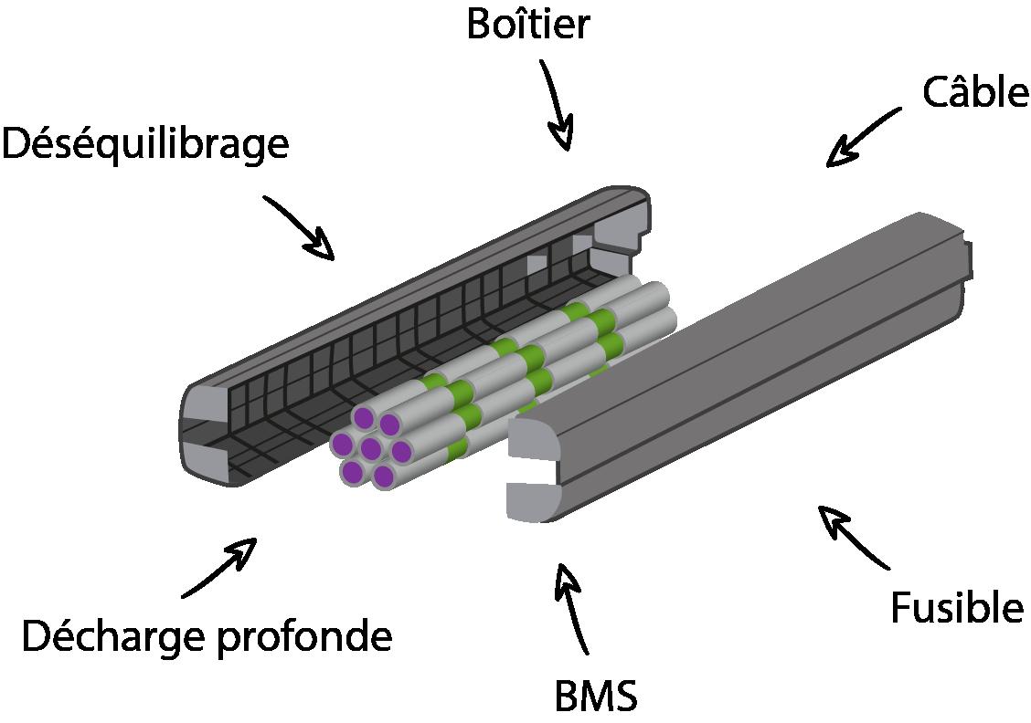 baterias rotwild fr - Réparation de batterie lithium-ion